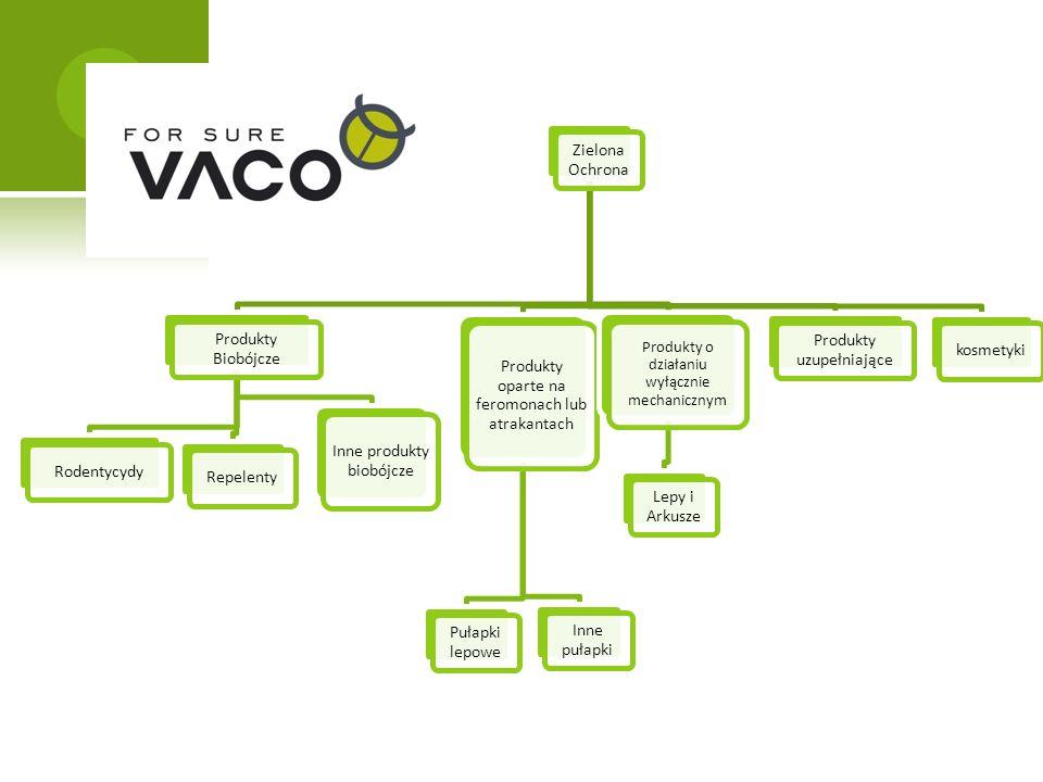 Zielona Ochrona Produkty Biobójcze RodentycydyRepelenty Inne produkty biobójcze Produkty oparte na feromonach lub atrakantach Pułapki lepowe Inne pułapki Produkty o działaniu wyłącznie mechanicznym Lepy i Arkusze Produkty uzupełniające kosmetyki