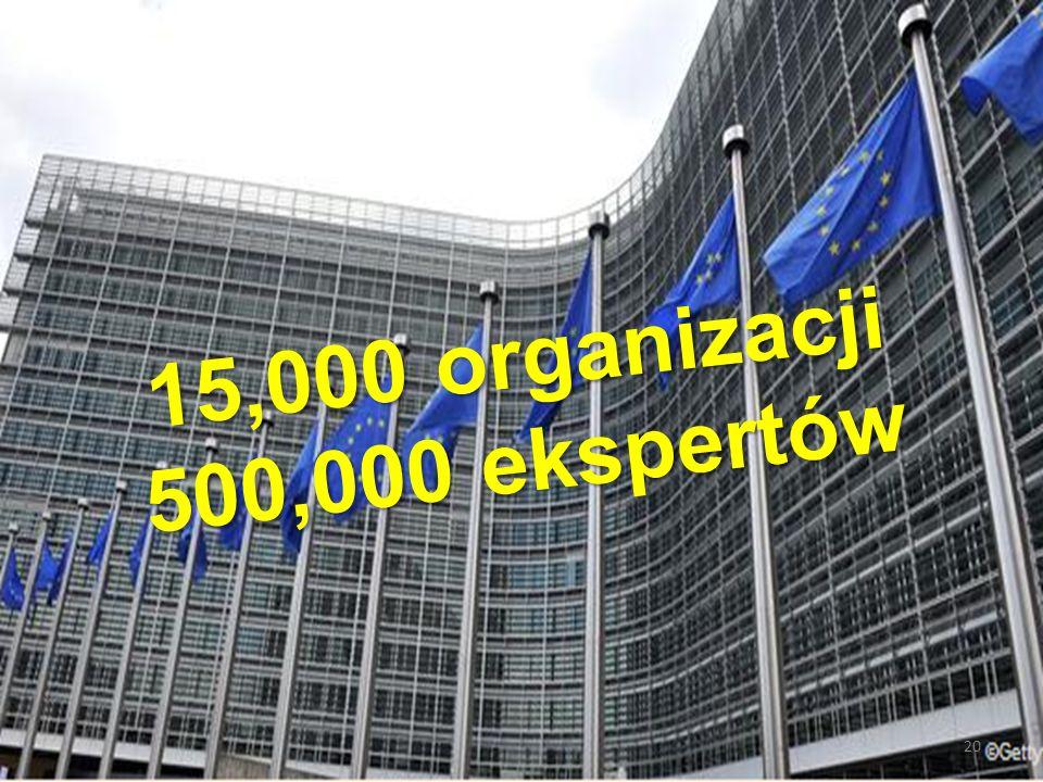 20 15,000 organizacji 500,000 ekspertów