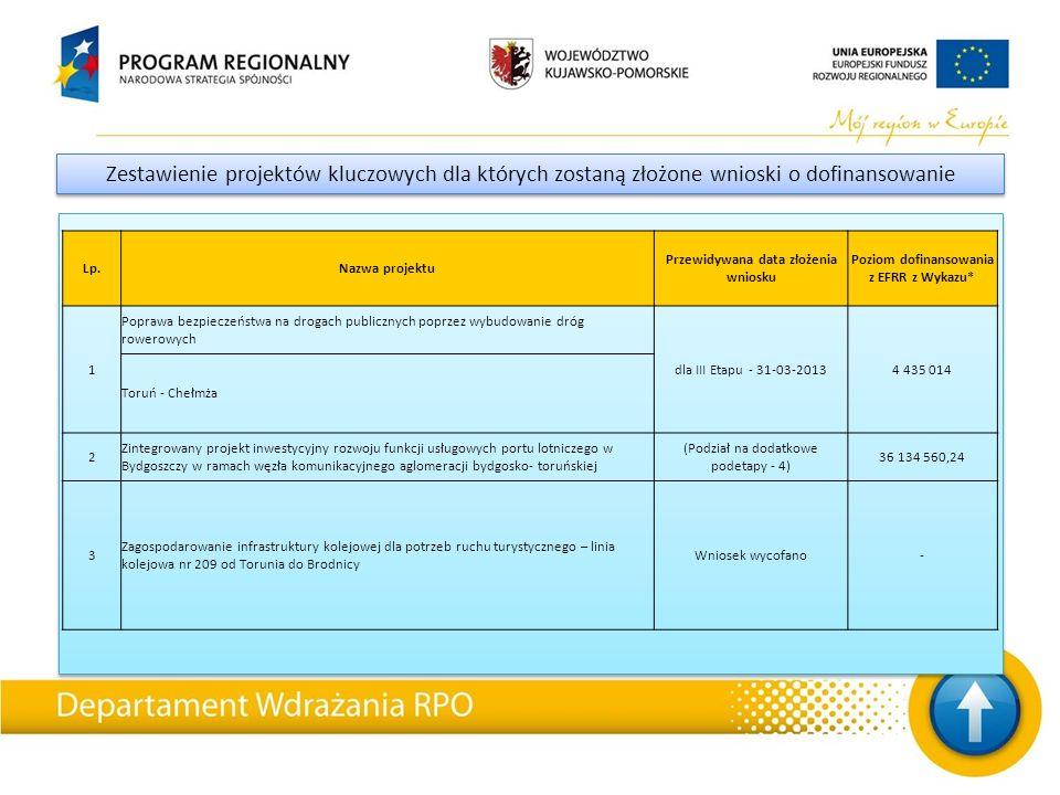 Zestawienie projektów kluczowych dla których zostaną złożone wnioski o dofinansowanie Lp.Nazwa projektu Przewidywana data złożenia wniosku Poziom dofinansowania z EFRR z Wykazu* 1 Poprawa bezpieczeństwa na drogach publicznych poprzez wybudowanie dróg rowerowych dla III Etapu - 31-03-20134 435 014 Toruń - Chełmża 2 Zintegrowany projekt inwestycyjny rozwoju funkcji usługowych portu lotniczego w Bydgoszczy w ramach węzła komunikacyjnego aglomeracji bydgosko- toruńskiej (Podział na dodatkowe podetapy - 4) 36 134 560,24 3 Zagospodarowanie infrastruktury kolejowej dla potrzeb ruchu turystycznego – linia kolejowa nr 209 od Torunia do Brodnicy Wniosek wycofano-