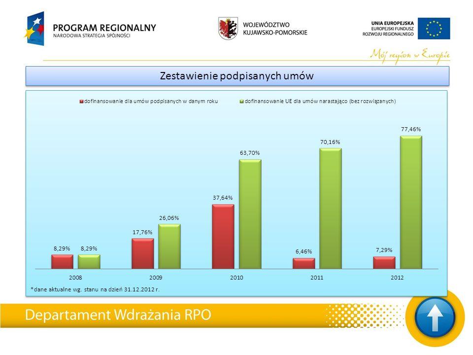 *dane aktualne wg. stanu na dzień 31.12.2012 r. Zestawienie podpisanych umów