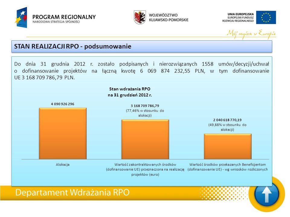 STAN REALIZACJI RPO - podsumowanie Do dnia 31 grudnia 2012 r.