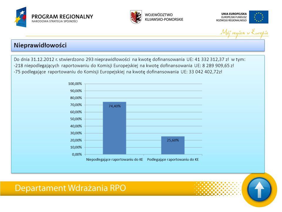 Do dnia 31.12.2012 r. stwierdzono 293 nieprawidłowości na kwotę dofinansowania UE: 41 332 312,37 zł w tym: -218 niepodlegających raportowaniu do Komis
