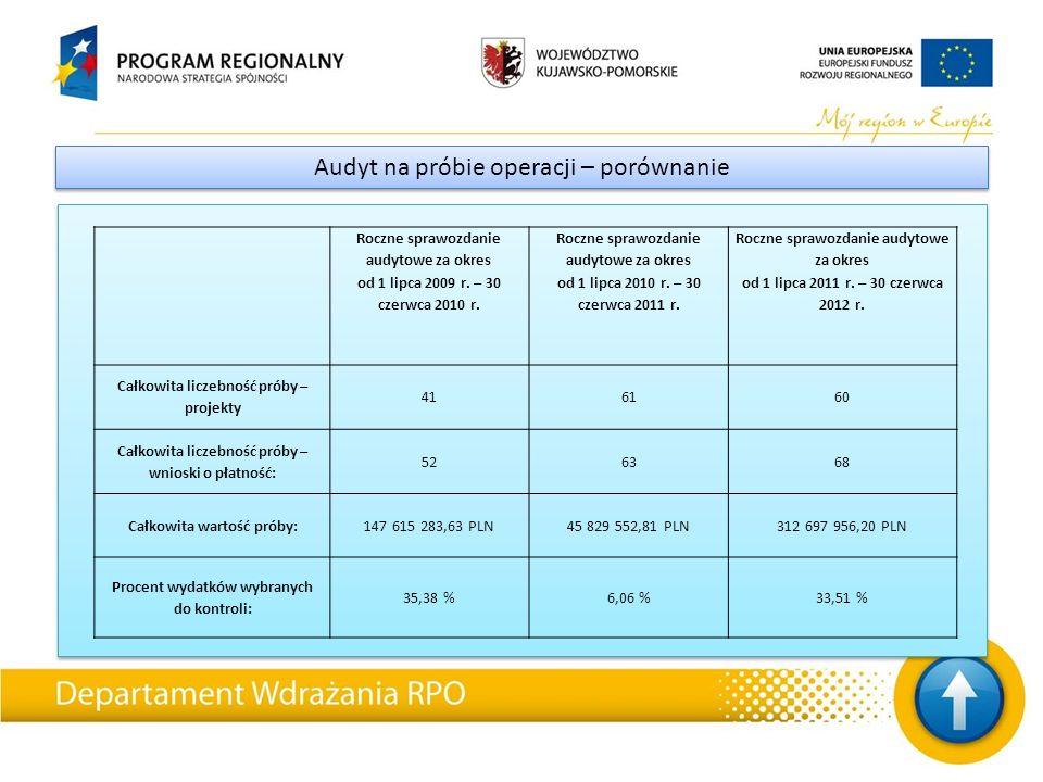 Audyt na próbie operacji – porównanie Roczne sprawozdanie audytowe za okres od 1 lipca 2009 r.