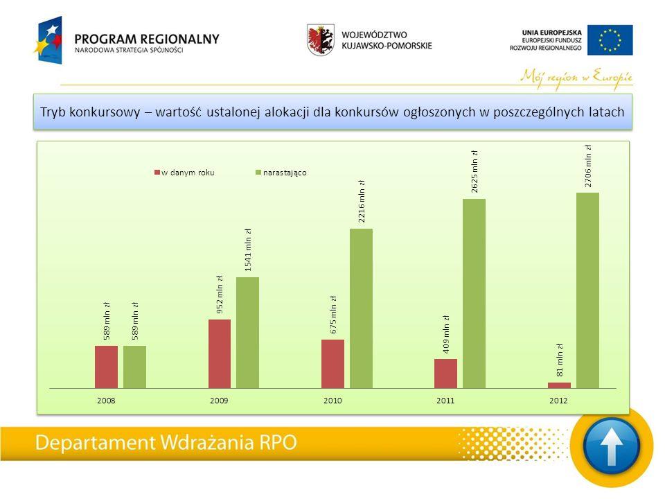 Zestawienie podpisanych umów Dotychczas rozwiązano z różnych przyczyn 68 umów o dofinansowanie projektów