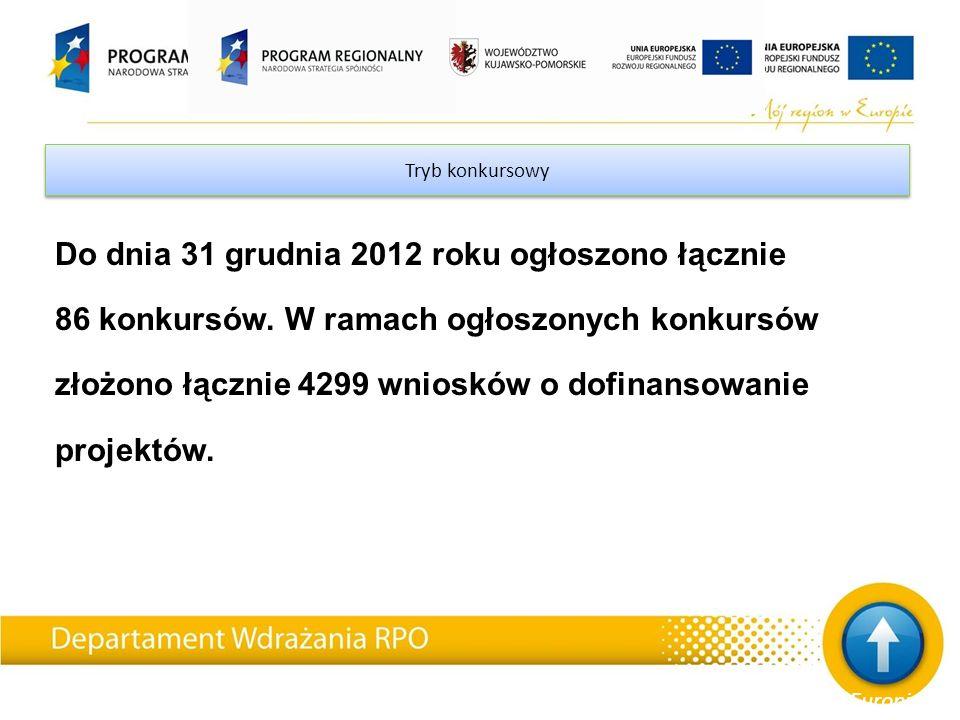 Tryb konkursowy Do dnia 31 grudnia 2012 roku ogłoszono łącznie 86 konkursów.