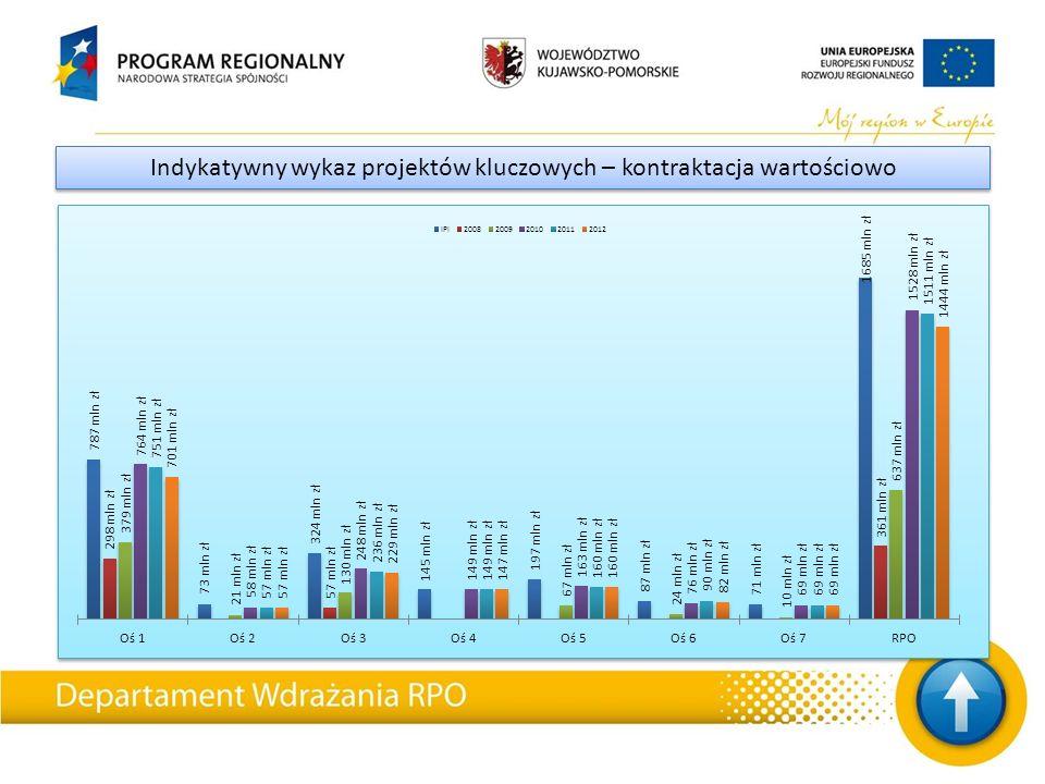 W ramach RPO WK-P zakończono i rozliczono (stan na dzień 31.12.2012): Projekty zakończone OśIlość wniosków o płatność końcowąWypłacone dofinansowanie UE RPKP.01.00.00194340 508 269,62 RPKP.02.00.006159 040 595,03 RPKP.03.00.0047100 276 565,98 RPKP.04.00.00458 852 701,39 RPKP.05.00.00598220 296 915,94 RPKP.06.00.00616 590 236,93 RPKP.07.00.005880 825 007,15 RPKP.08.00.001128 156 369,67 Suma końcowa1020854 546 661,71