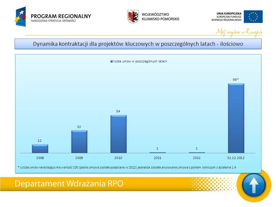 Porównanie nieprawidłowości stwierdzonych w omawianych audytach operacji Nieprawidłowość Roczne sprawozdanie audytowe za okres od dnia 1 lipca 2009 r.