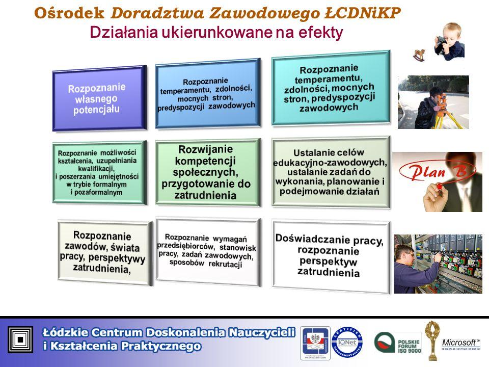 Ośrodek Doradztwa Zawodowego ŁCDNiKP Działania ukierunkowane na efekty