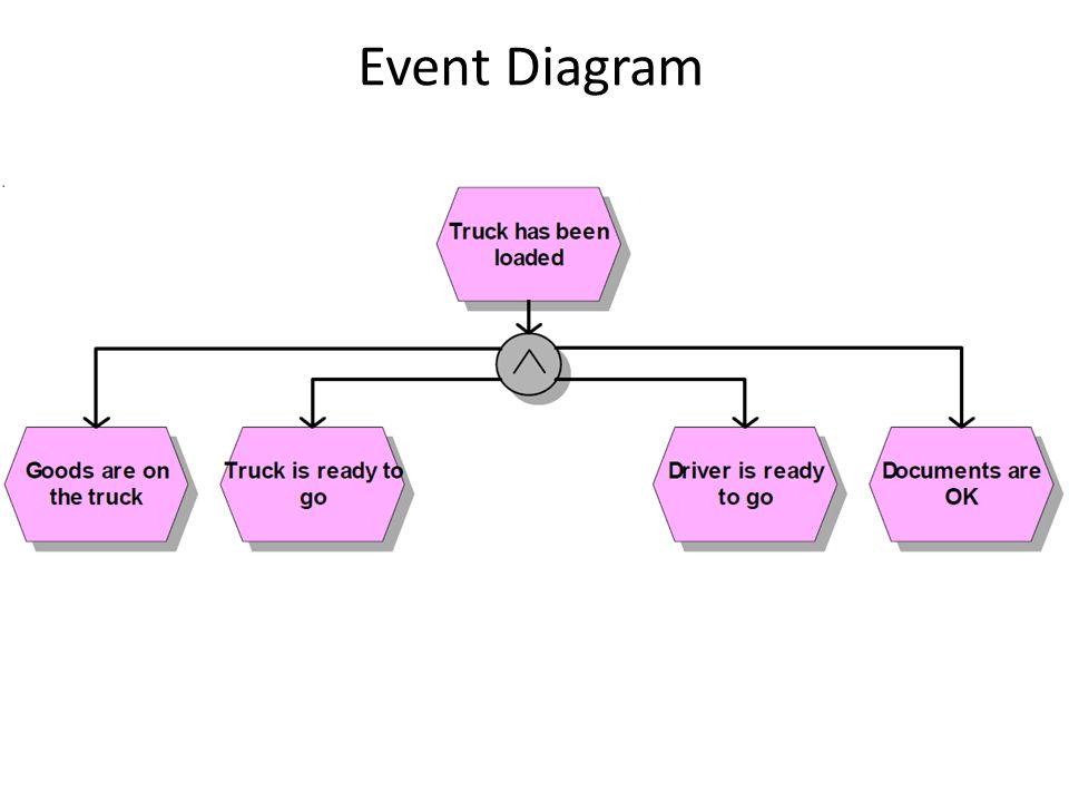 Event Diagram