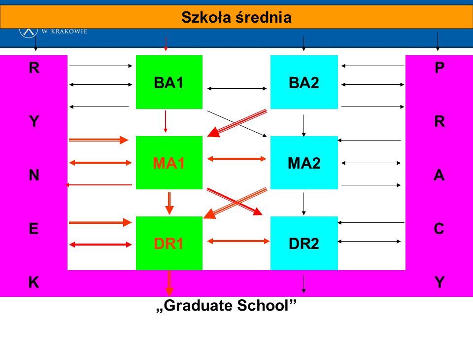 """Szkoła średnia R BA1BA2 P YR MA1MA2 NA E DR1DR2 C KY """"Graduate School"""
