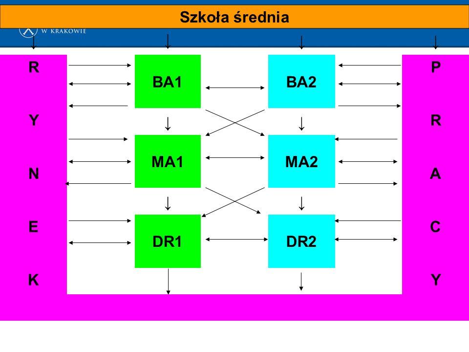 Szkoła średnia ↓ ↓ ↓↓ R BA1BA2 P Y ↓↓ R MA1MA2 NA ↓↓ E DR1DR2 C KY