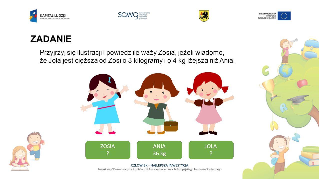 ZADANIE Przyjrzyj się ilustracji i powiedz ile waży Zosia, jeżeli wiadomo, że Jola jest cięższa od Zosi o 3 kilogramy i o 4 kg lżejsza niż Ania. ZOSIA