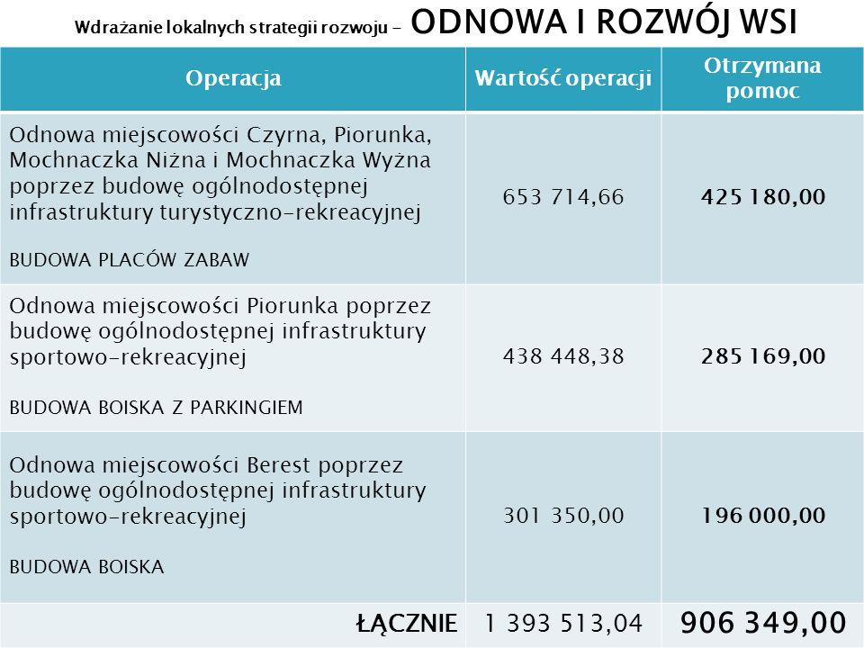 Wdrażanie lokalnych strategii rozwoju - ODNOWA I ROZWÓJ WSI OperacjaWartość operacji Otrzymana pomoc Odnowa miejscowości Czyrna, Piorunka, Mochnaczka