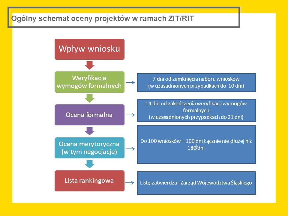 Ogólny schemat oceny projektów w ramach ZIT/RIT Wpływ wniosku Weryfikacja wymogów formalnych Ocena formalna Ocena merytoryczna (w tym negocjacje) List