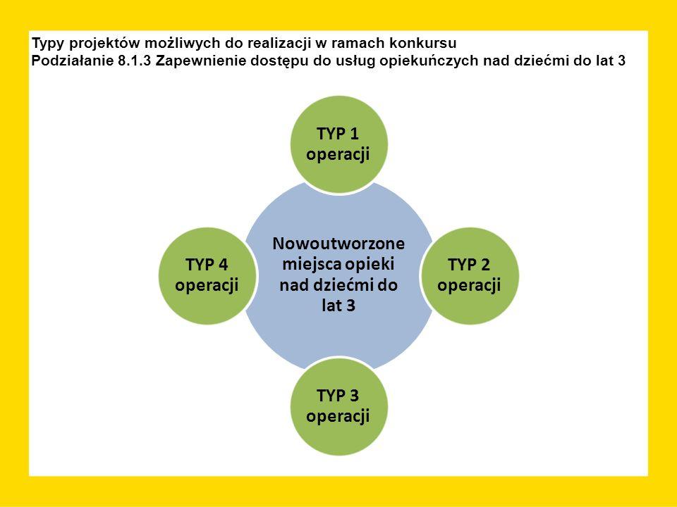 Typy projektów możliwych do realizacji w ramach konkursu Podziałanie 8.1.3 Zapewnienie dostępu do usług opiekuńczych nad dziećmi do lat 3 Nowoutworzone miejsca opieki nad dziećmi do lat 3 TYP 1 operacji TYP 2 operacji TYP 3 operacji TYP 4 operacji