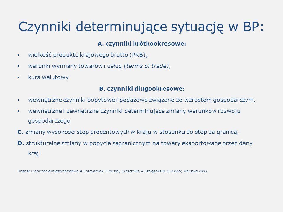 Czynniki determinujące sytuację w BP: A.