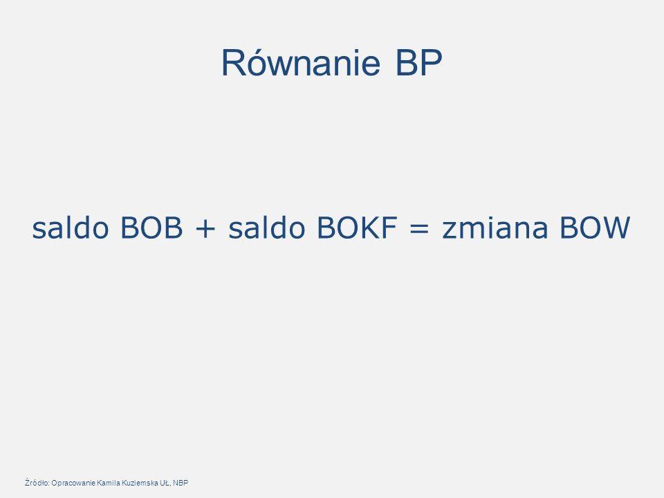 Równanie BP saldo BOB + saldo BOKF = zmiana BOW Źródło: Opracowanie Kamila Kuziemska UŁ, NBP
