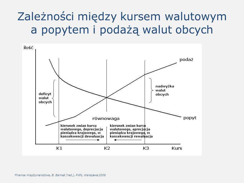 Zależności między kursem walutowym a popytem i podażą walut obcych Finanse międzynarodowe, B.