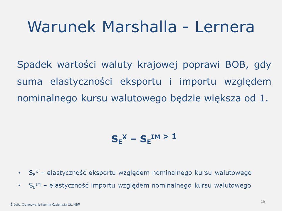 18 Warunek Marshalla - Lernera Spadek wartości waluty krajowej poprawi BOB, gdy suma elastyczności eksportu i importu względem nominalnego kursu walutowego będzie większa od 1.