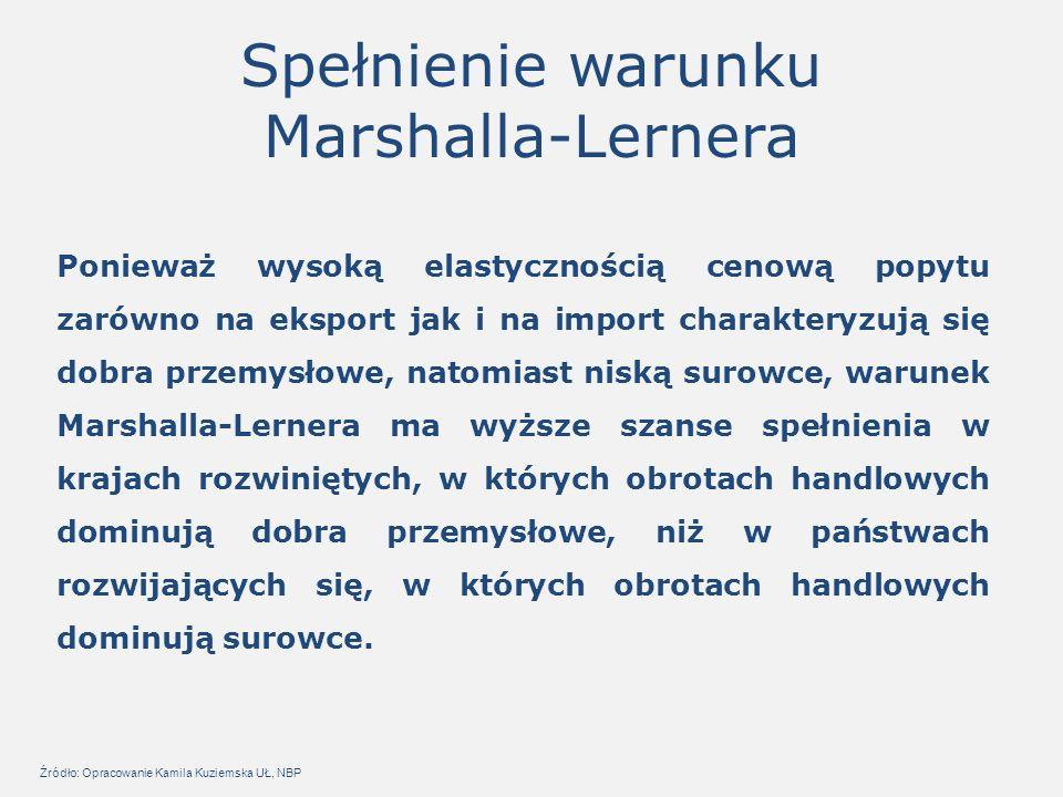Spełnienie warunku Marshalla-Lernera Ponieważ wysoką elastycznością cenową popytu zarówno na eksport jak i na import charakteryzują się dobra przemysłowe, natomiast niską surowce, warunek Marshalla-Lernera ma wyższe szanse spełnienia w krajach rozwiniętych, w których obrotach handlowych dominują dobra przemysłowe, niż w państwach rozwijających się, w których obrotach handlowych dominują surowce.