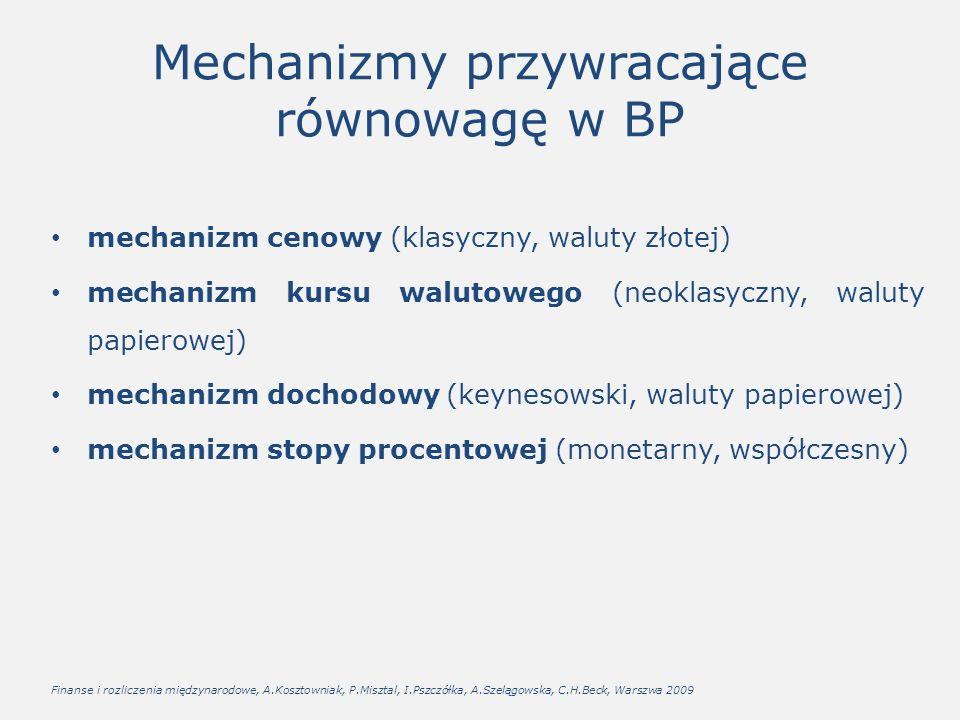 Mechanizmy przywracające równowagę w BP mechanizm cenowy (klasyczny, waluty złotej) mechanizm kursu walutowego (neoklasyczny, waluty papierowej) mechanizm dochodowy (keynesowski, waluty papierowej) mechanizm stopy procentowej (monetarny, współczesny) Finanse i rozliczenia międzynarodowe, A.Kosztowniak, P.Misztal, I.Pszczółka, A.Szelągowska, C.H.Beck, Warszwa 2009