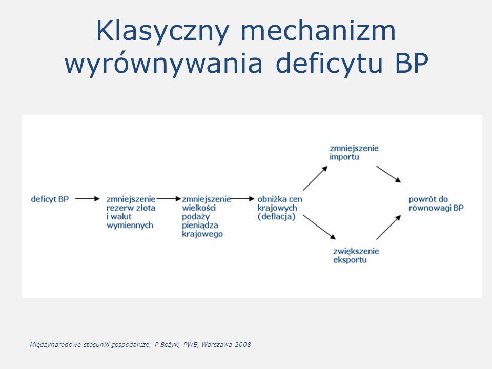 Klasyczny mechanizm wyrównywania deficytu BP Międzynarodowe stosunki gospodarcze, P.Bożyk, PWE, Warszawa 2008
