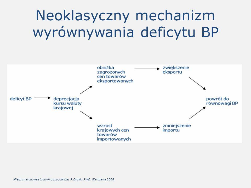 Neoklasyczny mechanizm wyrównywania deficytu BP Międzynarodowe stosunki gospodarcze, P.Bożyk, PWE, Warszawa 2008