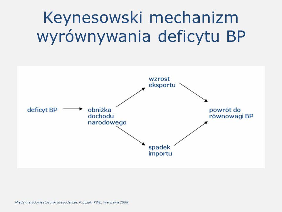 Keynesowski mechanizm wyrównywania deficytu BP Międzynarodowe stosunki gospodarcze, P.Bożyk, PWE, Warszawa 2008