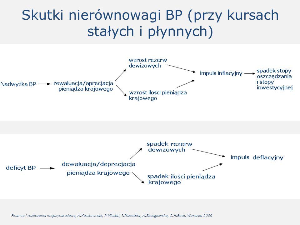 Skutki nierównowagi BP (przy kursach stałych i płynnych) Finanse i rozliczenia międzynarodowe, A.Kosztowniak, P.Misztal, I.Pszczółka, A.Szelągowska, C.H.Beck, Warszwa 2009