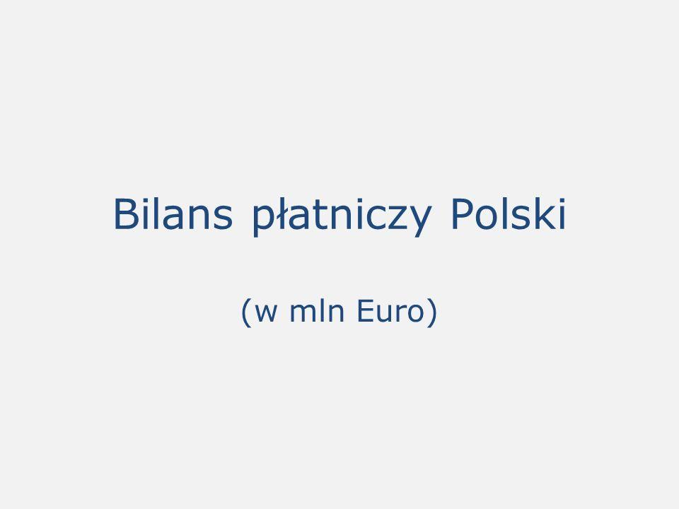 Bilans płatniczy Polski (w mln Euro)