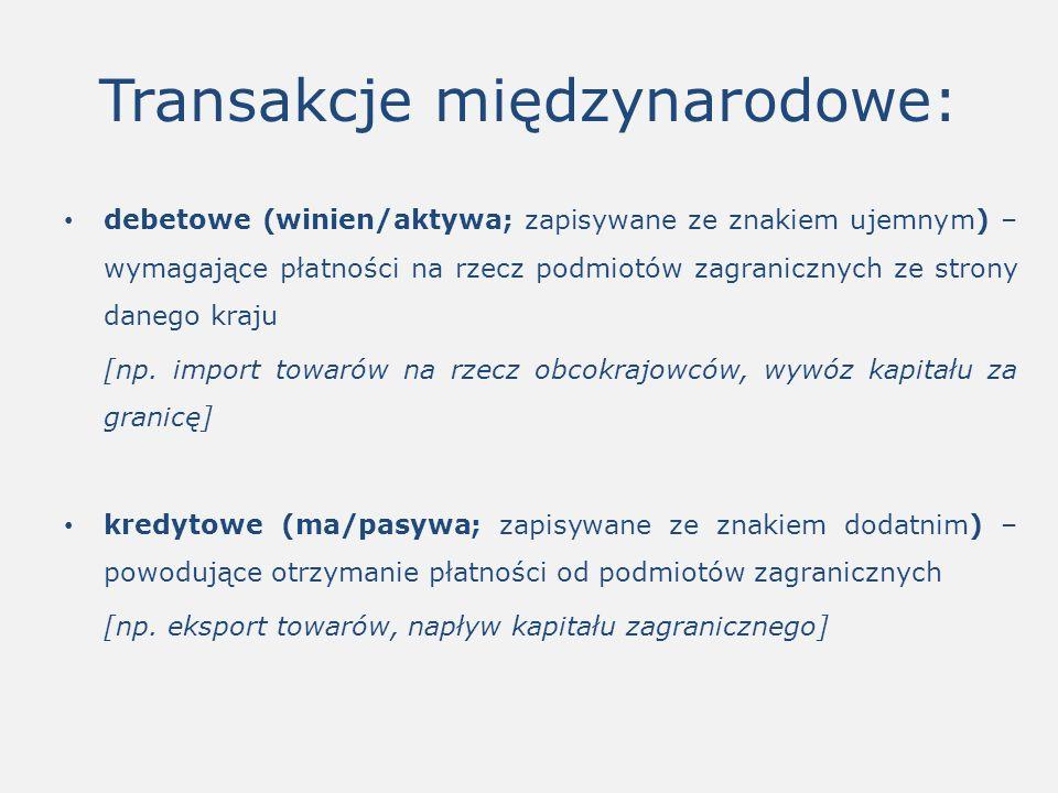 Transakcje międzynarodowe: debetowe (winien/aktywa; zapisywane ze znakiem ujemnym) – wymagające płatności na rzecz podmiotów zagranicznych ze strony danego kraju [np.