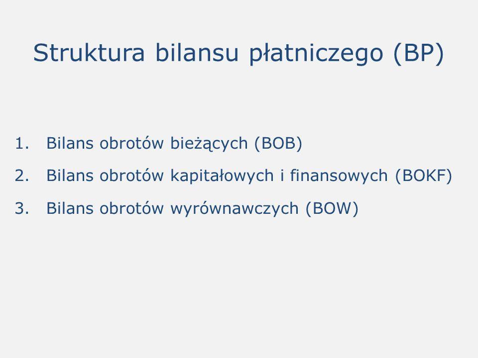 Struktura bilansu płatniczego (BP) 1.Bilans obrotów bieżących (BOB) 2.Bilans obrotów kapitałowych i finansowych (BOKF) 3.Bilans obrotów wyrównawczych (BOW)