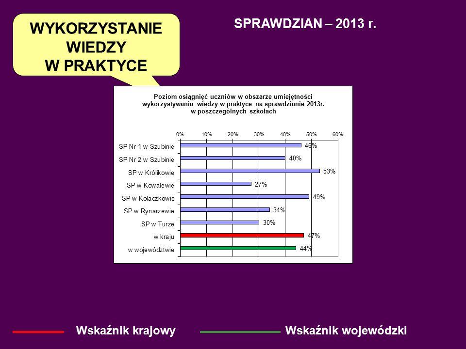 SPRAWDZIAN – 2013 r. Wskaźnik krajowyWskaźnik wojewódzki WYKORZYSTANIE WIEDZY W PRAKTYCE
