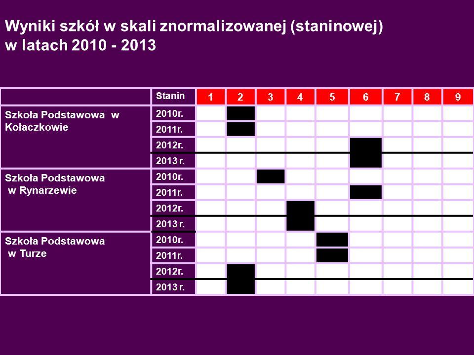 Stanin 123456789 Szkoła Podstawowa w Kołaczkowie 2010r.