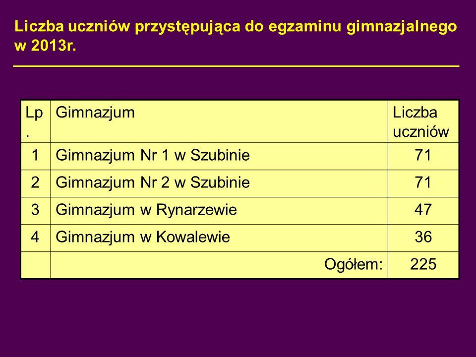 Liczba uczniów przystępująca do egzaminu gimnazjalnego w 2013r. Lp. GimnazjumLiczba uczniów 1Gimnazjum Nr 1 w Szubinie71 2Gimnazjum Nr 2 w Szubinie71