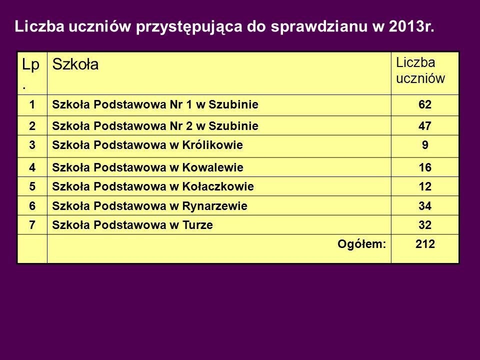 Liczba uczniów przystępująca do sprawdzianu w 2013r. Lp. Szkoła Liczba uczniów 1Szkoła Podstawowa Nr 1 w Szubinie62 2Szkoła Podstawowa Nr 2 w Szubinie