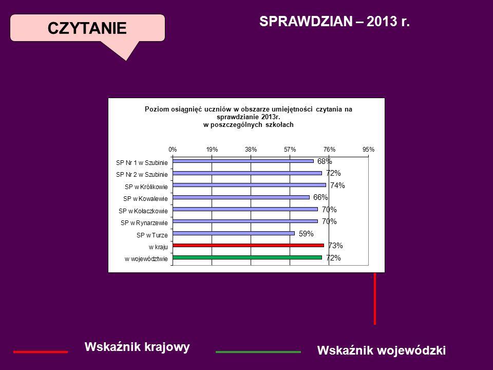 CZYTANIE Wskaźnik krajowy SPRAWDZIAN – 2013 r. Wskaźnik wojewódzki