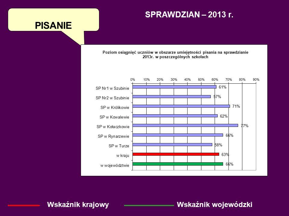 PISANIE SPRAWDZIAN – 2013 r. Wskaźnik krajowyWskaźnik wojewódzki