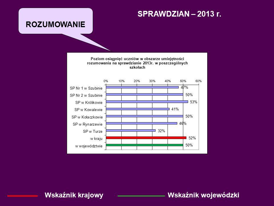 SPRAWDZIAN – 2013 r. Wskaźnik krajowyWskaźnik wojewódzki ROZUMOWANIE