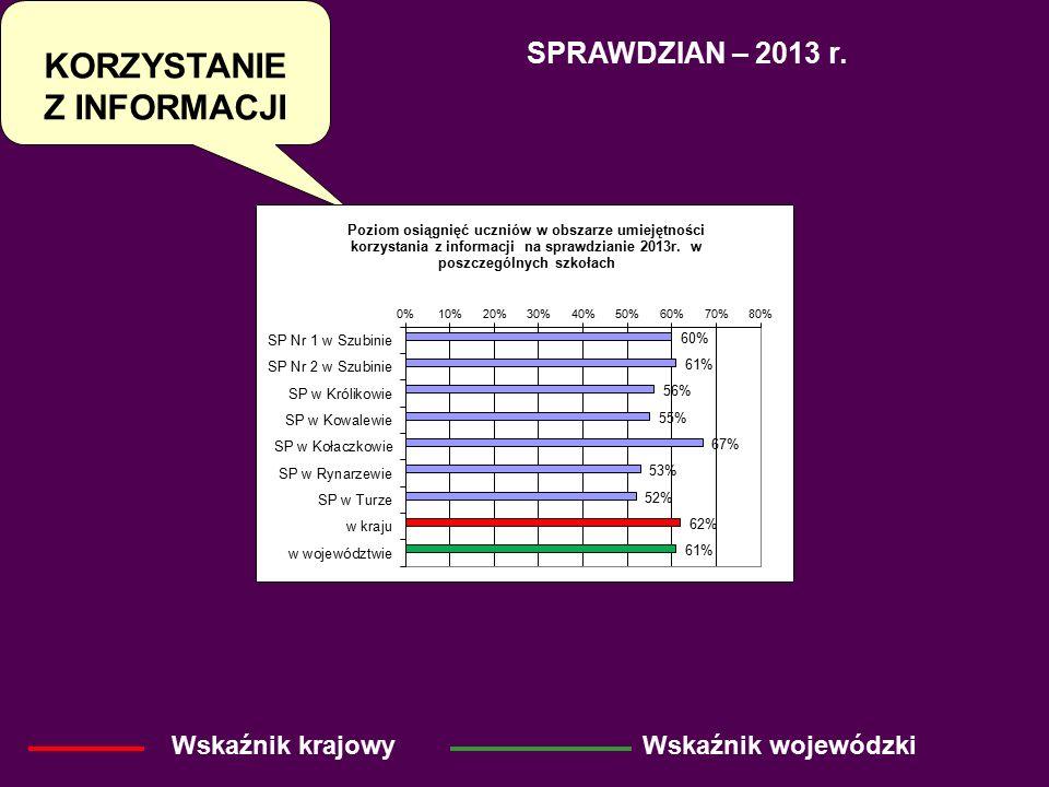 SPRAWDZIAN – 2013 r. Wskaźnik krajowyWskaźnik wojewódzki KORZYSTANIE Z INFORMACJI