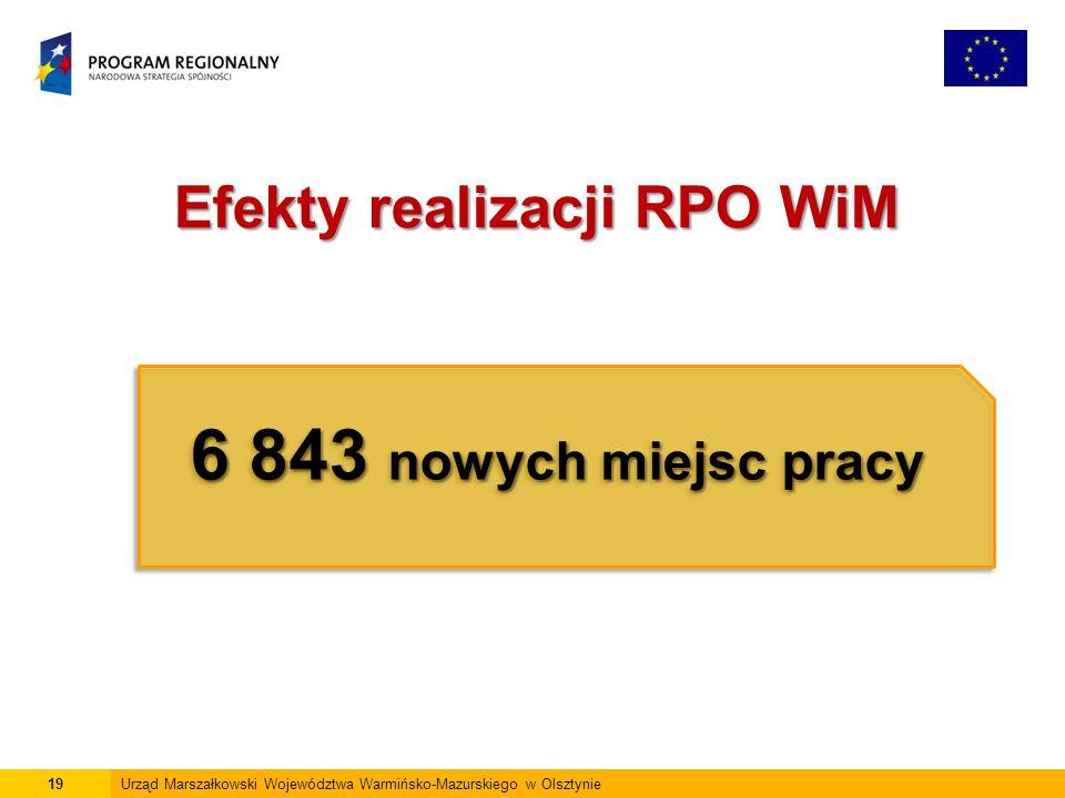 19Urząd Marszałkowski Województwa Warmińsko-Mazurskiego w Olsztynie Efekty realizacji RPO WiM 6 843 nowych miejsc pracy