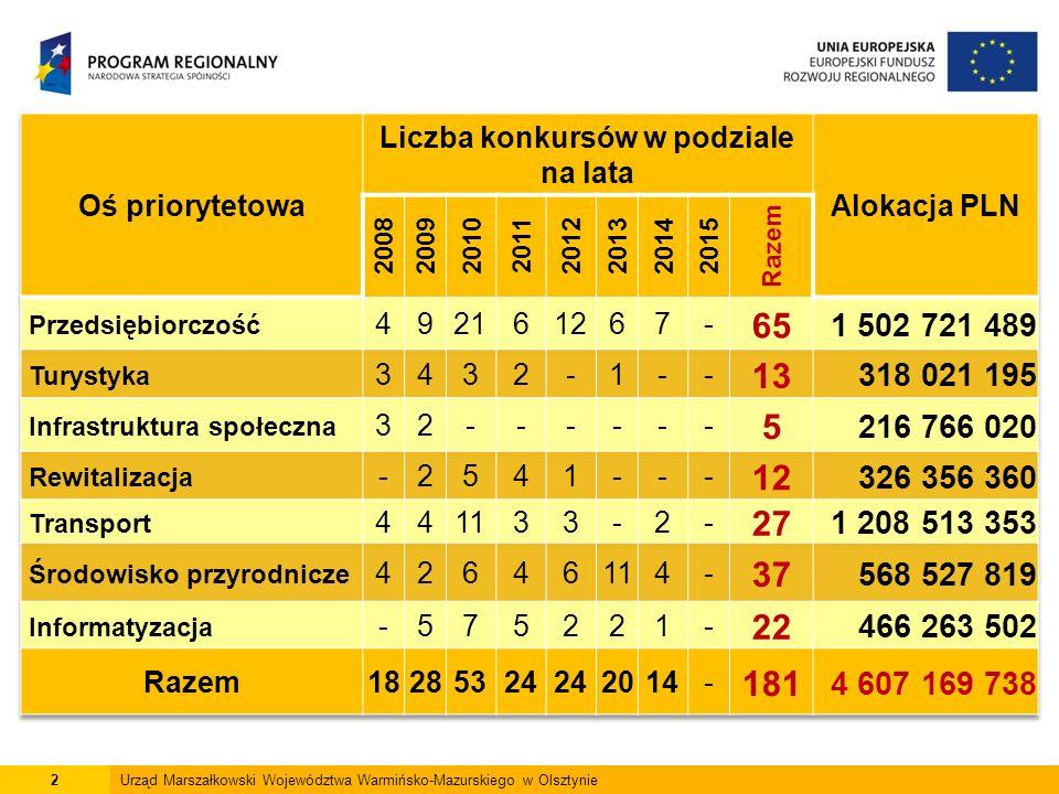 """23Urząd Marszałkowski Województwa Warmińsko-Mazurskiego w Olsztynie Efekty realizacji RPO WiM """" Rozwój, restrukturyzacja i rewitalizacja miast 719budynków z wielkiej płyty  wsparciem objęto 719 budynków z wielkiej płyty 36spółdzielni mieszkaniowych 50 wspólnot mieszkaniowych  dofinansowano 36 spółdzielni mieszkaniowych i 50 wspólnot mieszkaniowych 809budynków  rewitalizacji poddano 809 budynków 215,44 ha  powierzchnia zrewitalizowanych obszarów - 215,44 ha"""