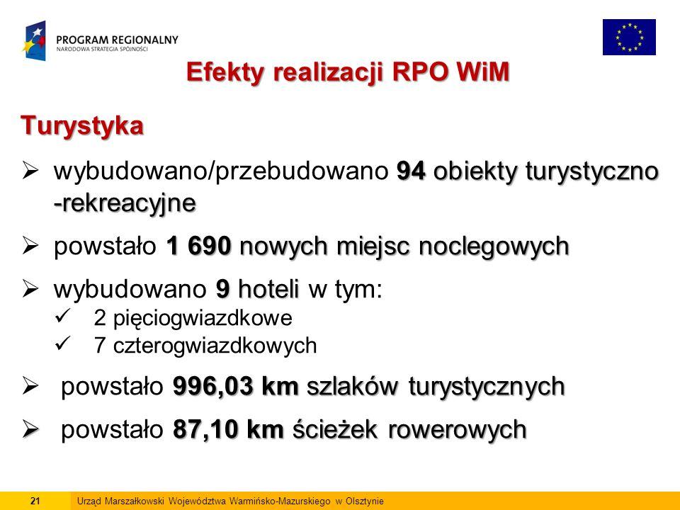 21Urząd Marszałkowski Województwa Warmińsko-Mazurskiego w Olsztynie Efekty realizacji RPO WiM Turystyka 94obiekty turystyczno -rekreacyjne  wybudowano/przebudowano 94 obiekty turystyczno -rekreacyjne 1 690 nowych miejsc noclegowych  powstało 1 690 nowych miejsc noclegowych 9 hoteli  wybudowano 9 hoteli w tym: 2 pięciogwiazdkowe 7 czterogwiazdkowych 996,03 km szlaków turystycznych  powstało 996,03 km szlaków turystycznych  87,10 km ścieżek rowerowych  powstało 87,10 km ścieżek rowerowych