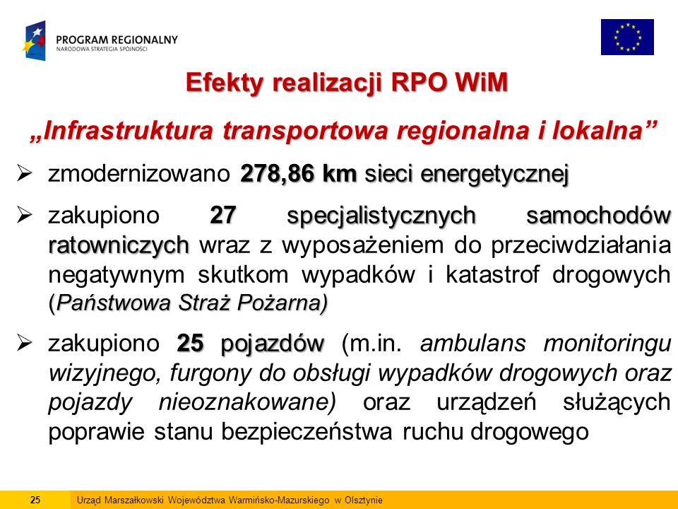 """25Urząd Marszałkowski Województwa Warmińsko-Mazurskiego w Olsztynie Efekty realizacji RPO WiM """"Infrastruktura transportowa regionalna i lokalna 278,86 km sieci energetycznej  zmodernizowano 278,86 km sieci energetycznej 27specjalistycznych samochodów ratowniczych (Państwowa Straż Pożarna)  zakupiono 27 specjalistycznych samochodów ratowniczych wraz z wyposażeniem do przeciwdziałania negatywnym skutkom wypadków i katastrof drogowych (Państwowa Straż Pożarna) 25 pojazdów  zakupiono 25 pojazdów (m.in."""