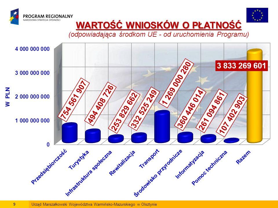 20Urząd Marszałkowski Województwa Warmińsko-Mazurskiego w Olsztynie Efekty realizacji RPO WiM Przedsiębiorczość 2parki technologiczne i 6 inkubatorów przedsiębiorczości  wsparto 2 parki technologiczne i 6 inkubatorów przedsiębiorczości 771 pożyczek 95,6 mln PLN  udzielono 771 pożyczek na kwotę 95,6 mln PLN 482 poręczeń 57,3 mln PLN  udzielono 482 poręczeń na kwotę 57,3 mln PLN 1 259 umów  podpisano 1 259 umów