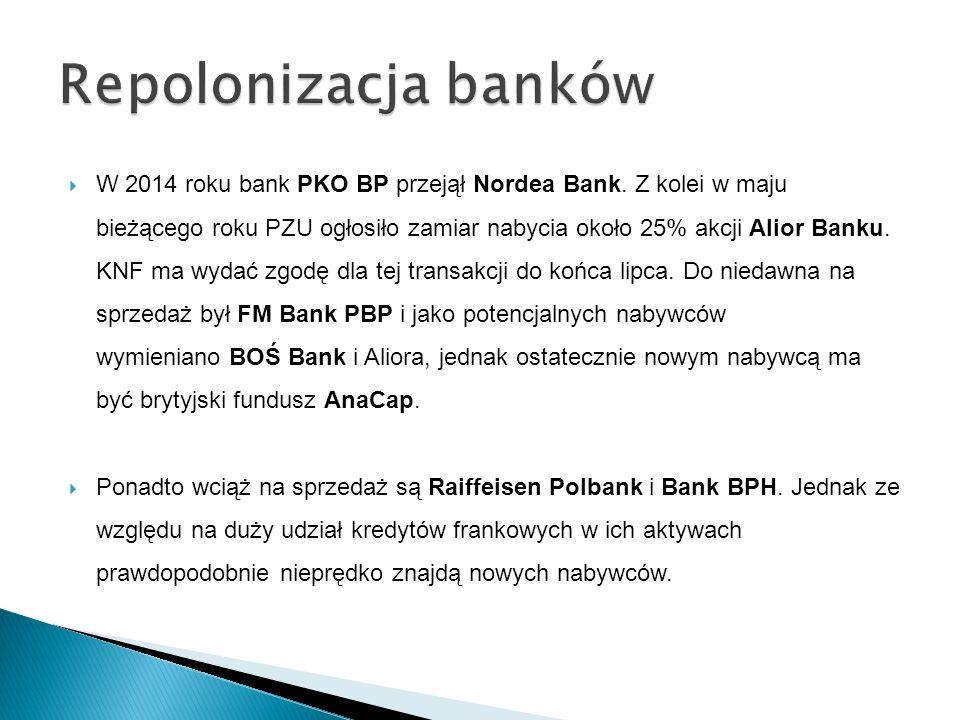  Banki zostały posortowane pod względem wysokości aktywów.