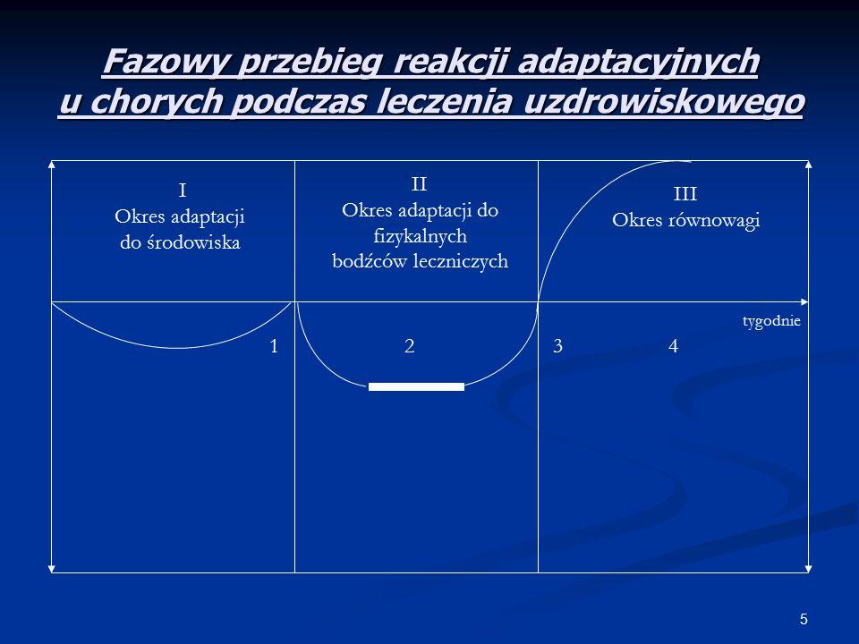 5 Fazowy przebieg reakcji adaptacyjnych u chorych podczas leczenia uzdrowiskowego I Okres adaptacji do środowiska II Okres adaptacji do fizykalnych bodźców leczniczych III Okres równowagi 1234 tygodnie