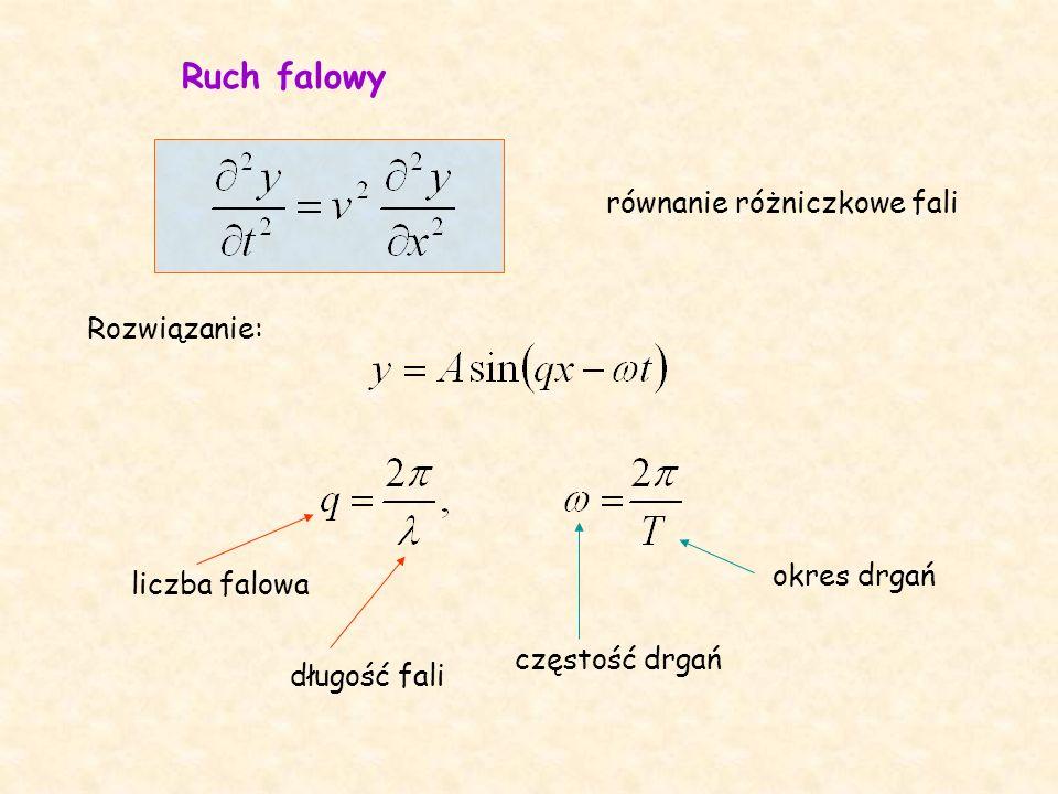 równanie różniczkowe fali liczba falowa długość fali częstość drgań okres drgań Rozwiązanie: Ruch falowy