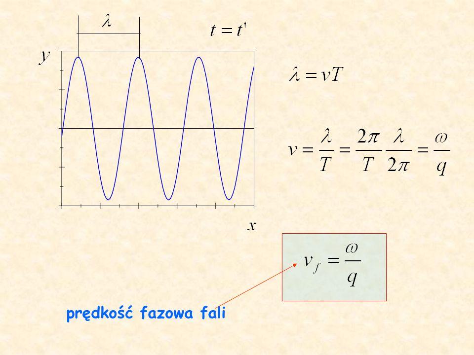prędkość fazowa fali
