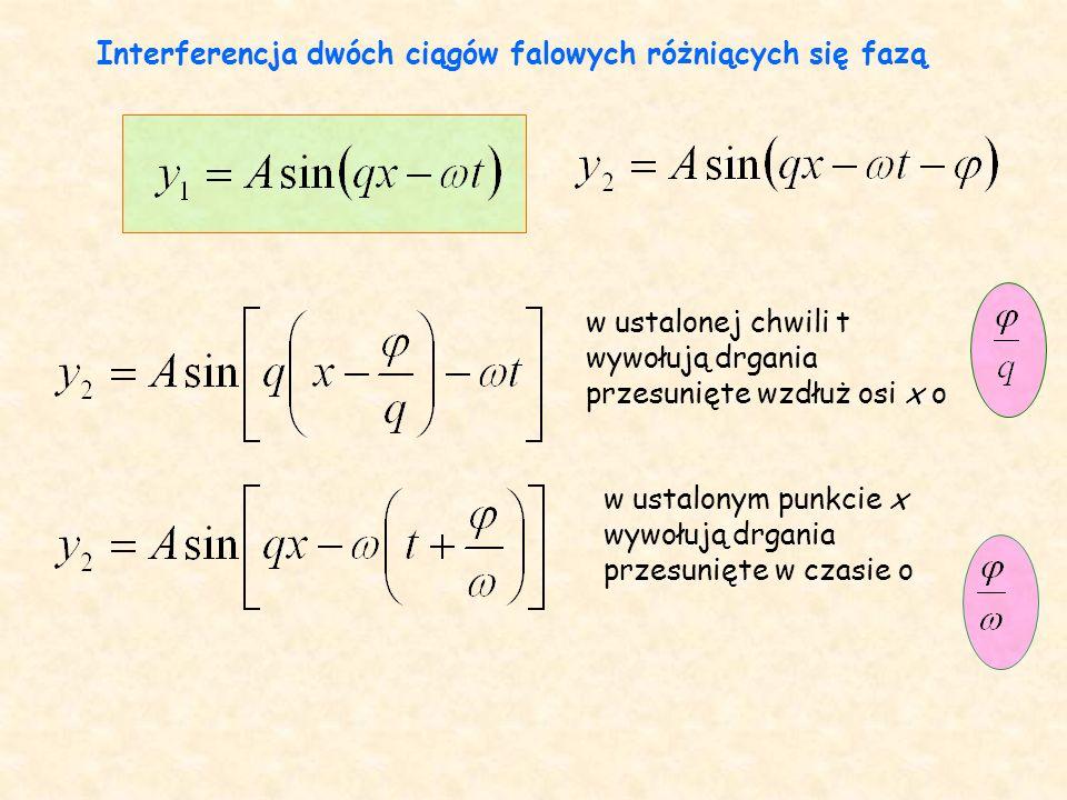 Interferencja dwóch ciągów falowych różniących się fazą w ustalonej chwili t wywołują drgania przesunięte wzdłuż osi x o w ustalonym punkcie x wywołują drgania przesunięte w czasie o
